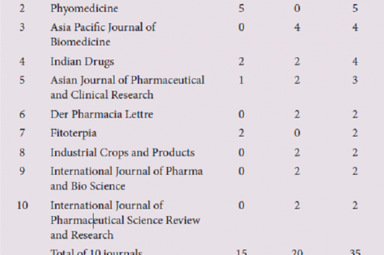 Table 6: Top 10 Most Productive Journals Publishing on Celastrus paniculatus during 2001-18