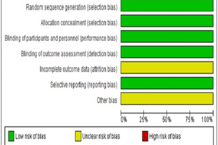 Risk of bias graph presented as percentages across the three included studies