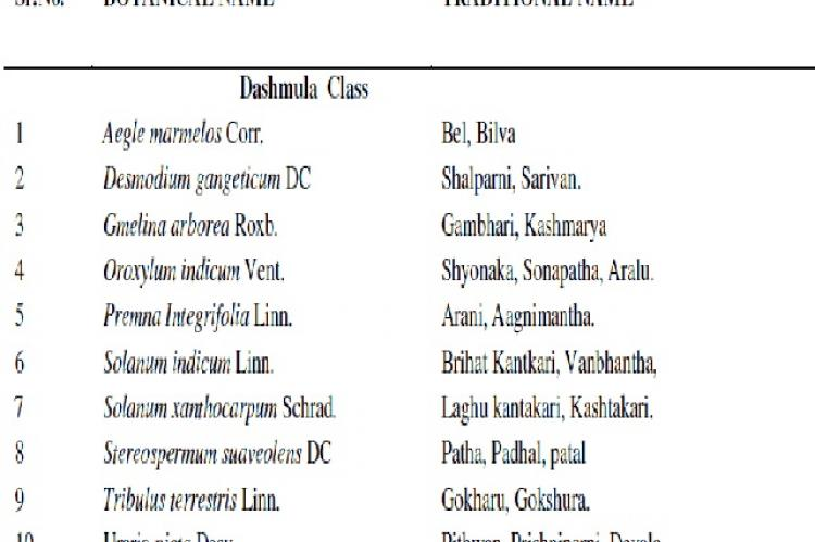 Herbal plants used in Chyawanprash (3, 4)