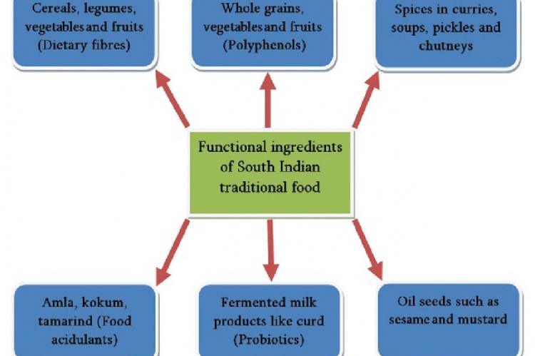Functional ingredients of South Indian traditional food