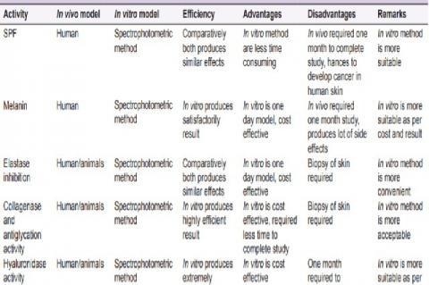 Comparative data of in vitro and in vivo model